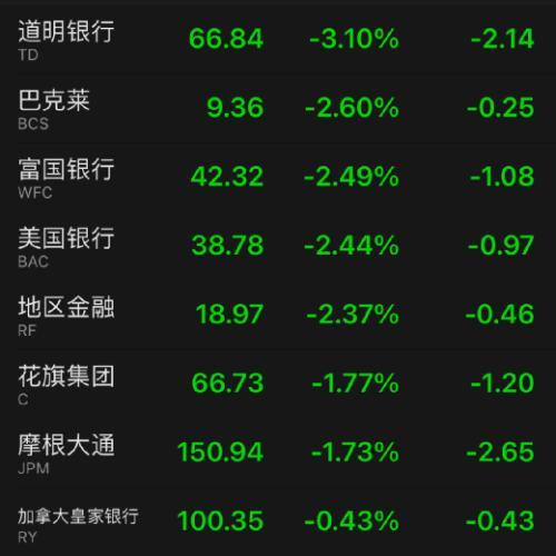 全球股市突然大跳水!重磅利空突袭,知名股暴跌20%!最惨中概股狂跌32%,这只A股要慌了
