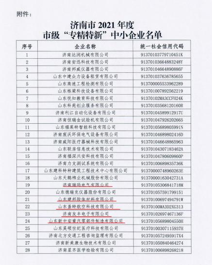 """喜訊!濟南新材料產業園區5家企業被評為市級 """"專精特新""""中小企業"""
