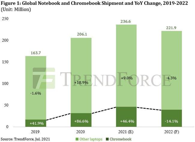 苹果继续受益于全球笔记本热销 一季度MacBook出货量同比增长94%-第1张图片-IT新视野