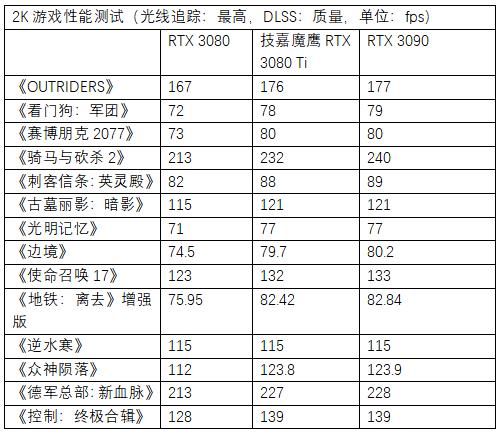 """™ì""""é¹°GeForce RTX 3080 Ti GAMING OC 12G实战研究"""
