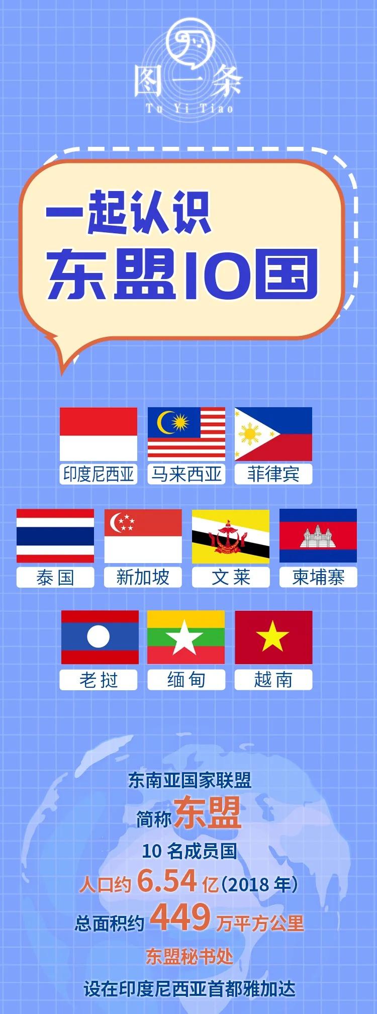 东盟十国有哪些国家 10+6(东盟十国有哪些国家英文)