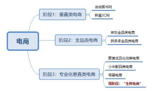 目前电商什么行业比较有前景(什么是电商)插图(1)