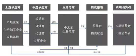 目前电商什么行业比较有前景(什么是电商)插图(7)
