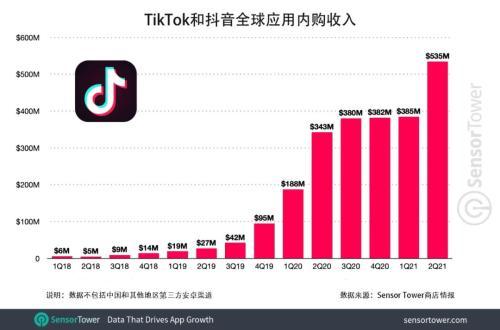 TikTok和抖音全球总下载量突破30亿次 成为首款获得30亿下载量的非Facebook系应用