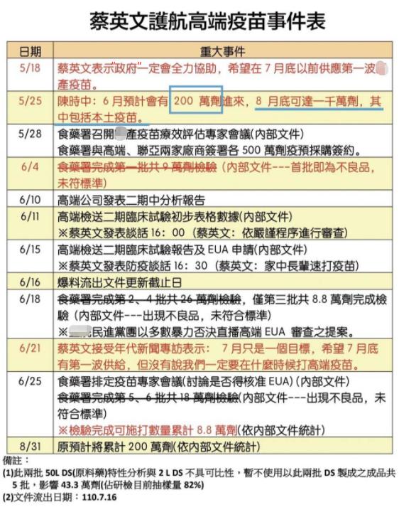 台灣自產疫苗通過緊急授權流程全照蔡英文劇本走
