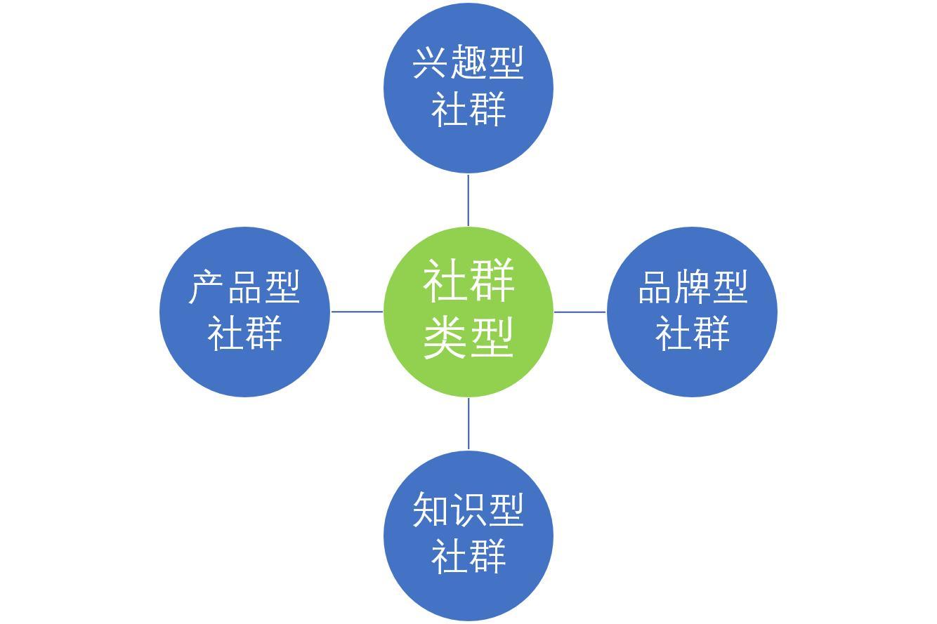 社群运营是做什么的(如何做好社群运营)插图(1)