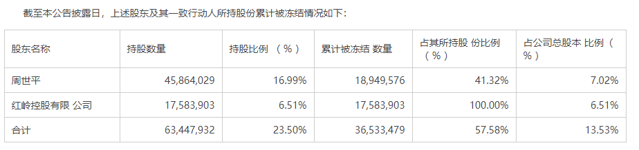 深南股份实控人周世平被抓 红岭创投剩余158亿元待兑付