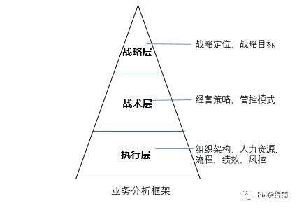 "To B产品""业务调研""3步走,即看即用"