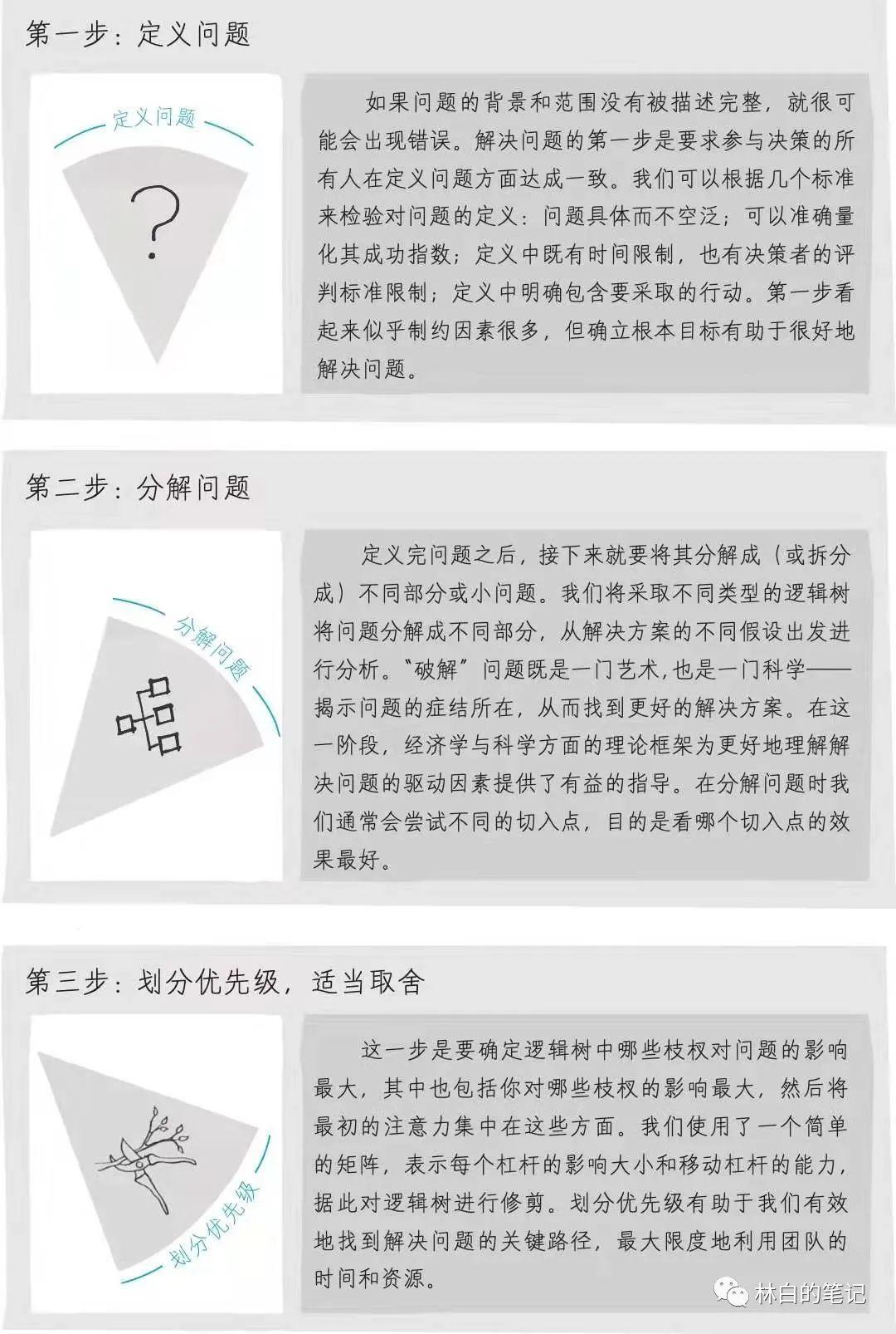 从0到1,如何构建企业微信指标体系