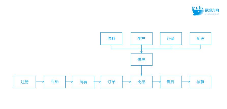 数据演进之路:从用户行为分析到数据体系搭建