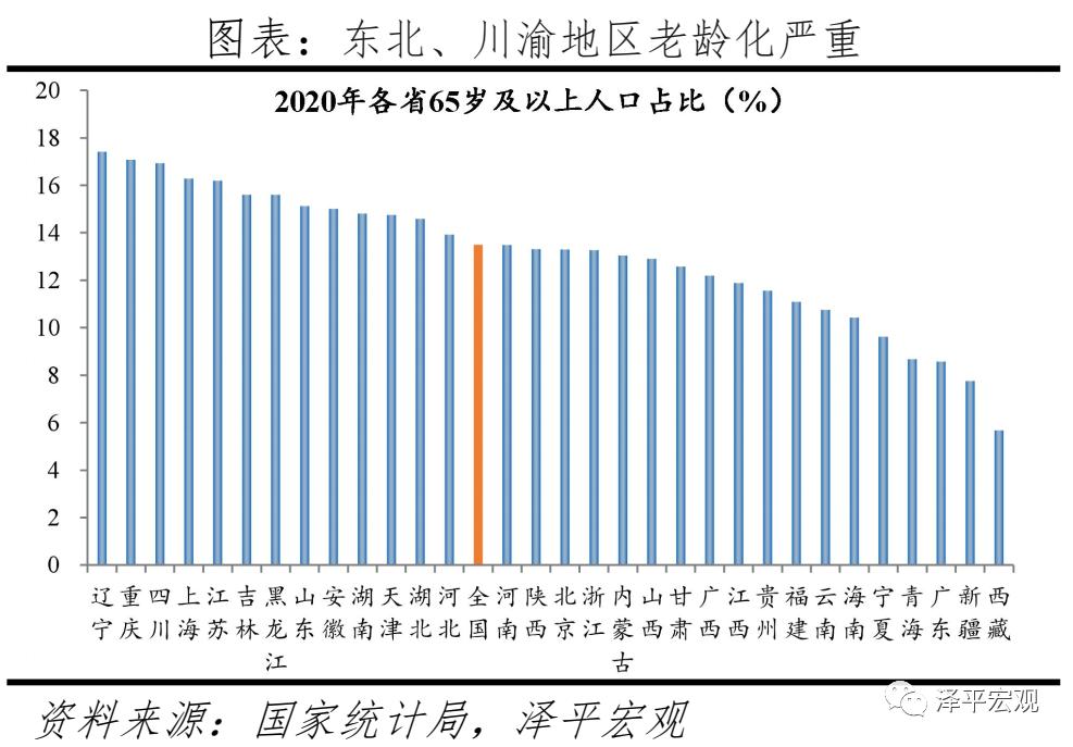 中国人口形势报告:老龄化、少子化、不婚化、城市群化