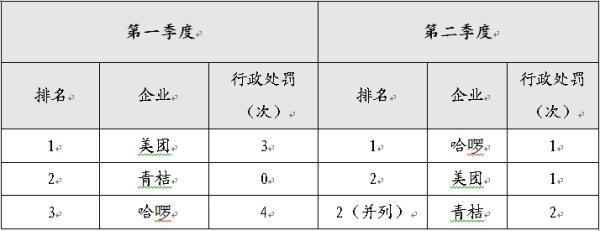 北京市交通委再次明确不发展共享电单车