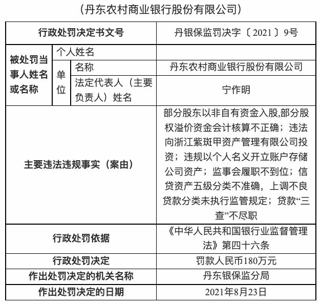 丹东农商银行被罚180万元,因部分股东以非自有资金入股等