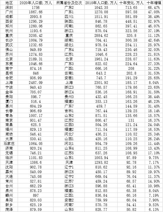 中国城市人口大数据:91市超500万人,山东数量最多
