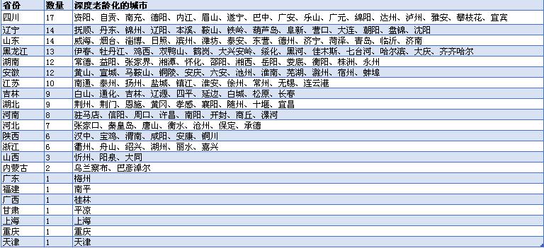 中國城市老齡化大數據:149城深度老齡化,集中在這些省份