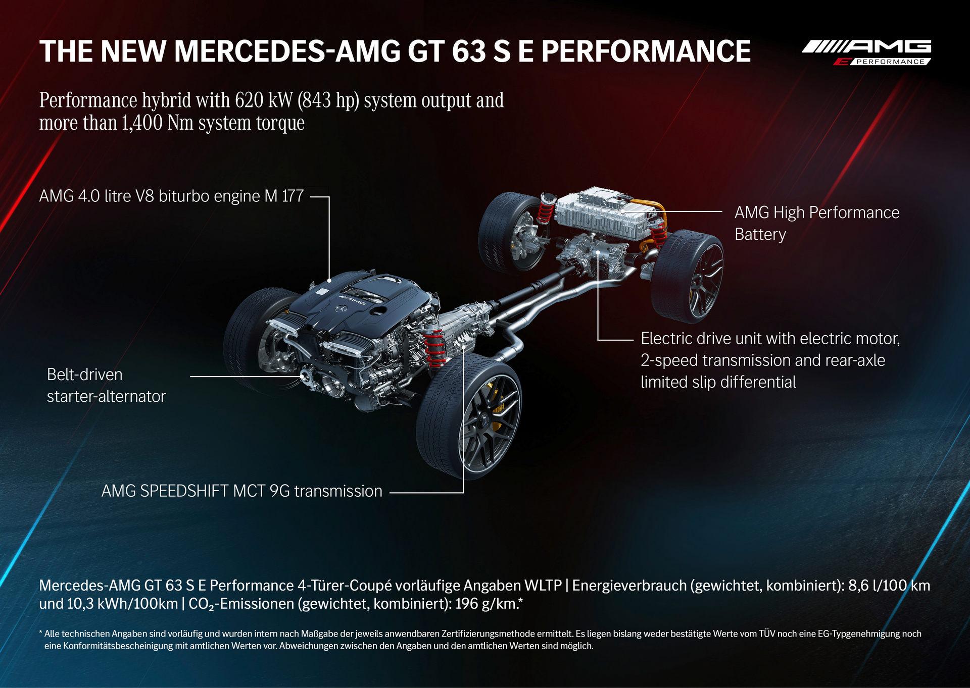 2021慕尼黑车展:梅赛德斯-AMG GT 63 S E Performance首发
