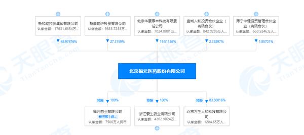 """福元医药""""改道""""主板IPO被疑""""科创成色不足""""回应称""""在研产品丰富"""""""