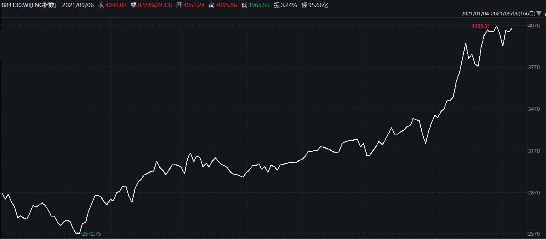 天然气股票有哪些股票(天然气相关股票)