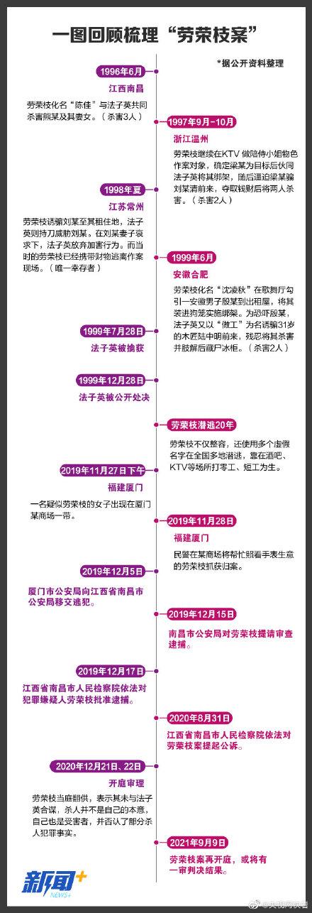 回顾劳荣枝案:一审当庭翻供不认罪,直播:劳荣枝案一审再次开庭