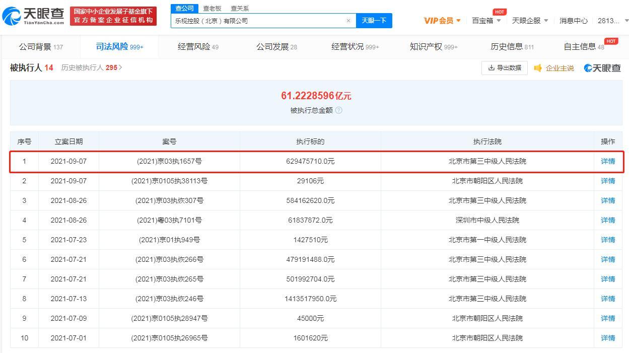 乐视再被强制执行6亿余元,乐视控股被执行总金额超61亿元