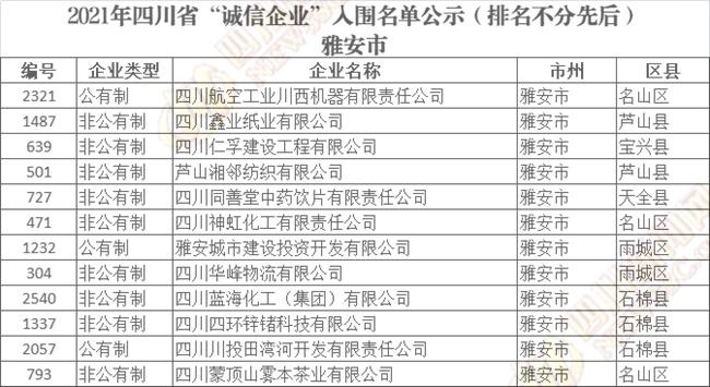 """四川省""""诚信企业""""入围名单公示"""