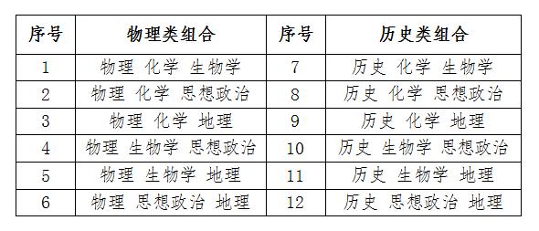 50个问答,读懂安徽省高考综合改革!