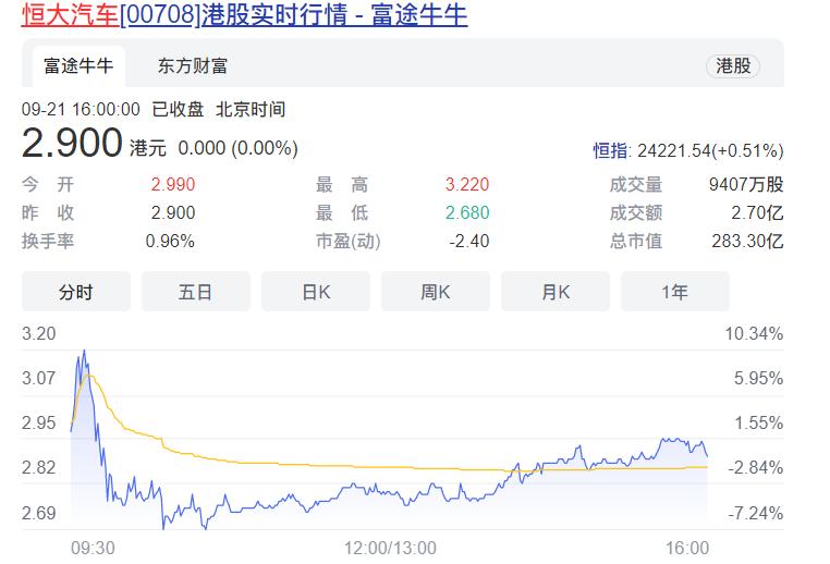 恒大汽车中秋送礼:向员工派发3.2亿股权