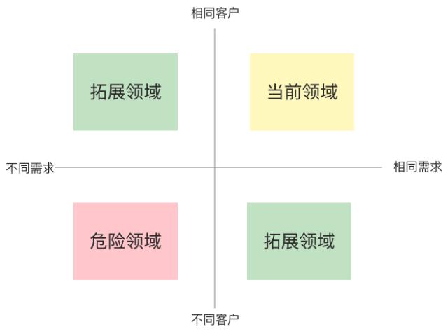 SaaS从0到N:产品规划7大策略,5000字长文讲透