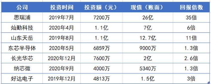 华为做VC的第一笔退出:减持400亿芯片龙头,两年回报35倍