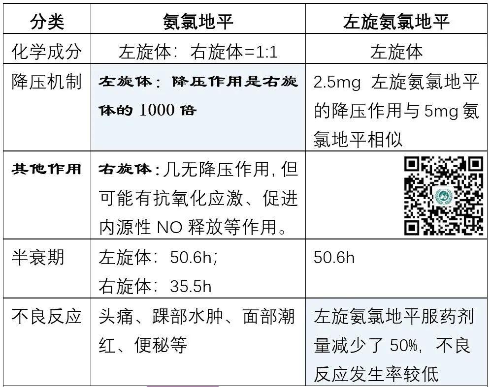 5大类常用降压药的超详细比较