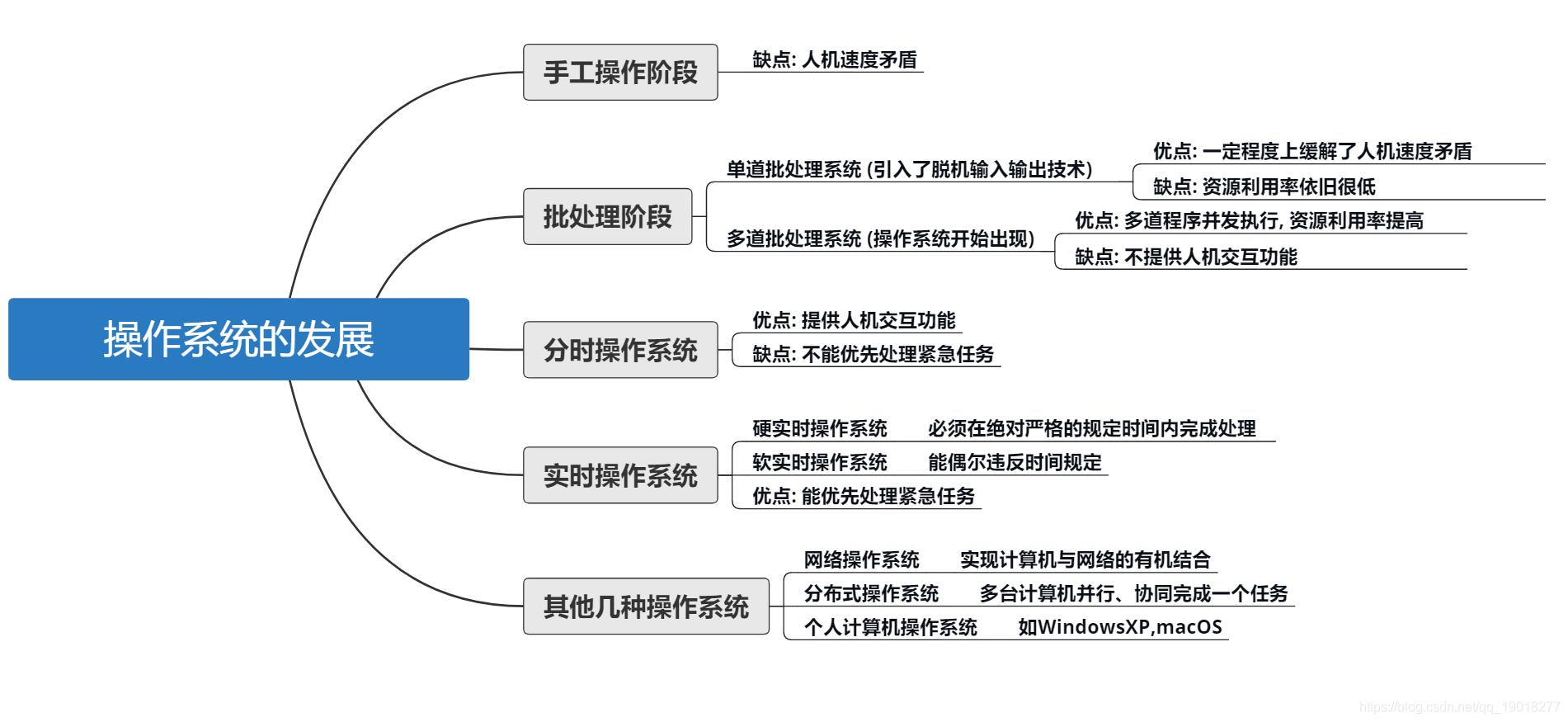 操作系统基础2-发展及分类