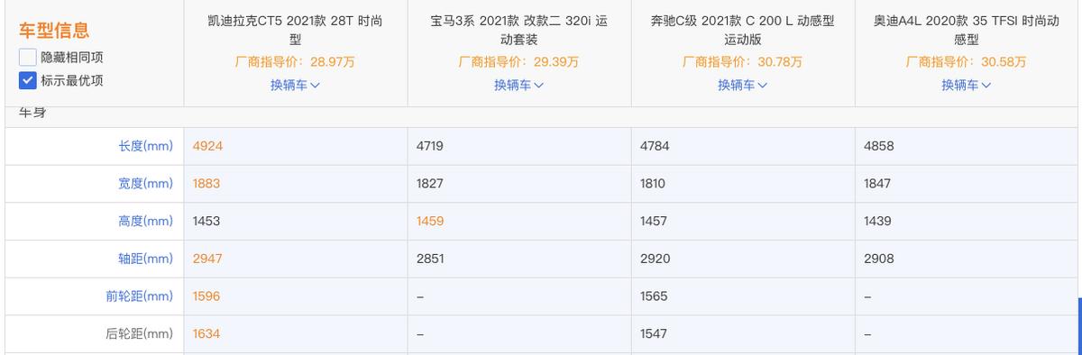 标配2.0T+10AT 28万降至21万 豪车价格屠夫凯迪拉克CT5为何卖不动