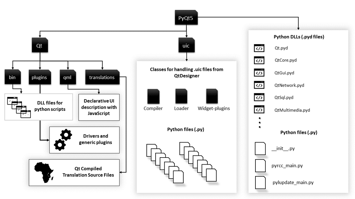 DAY6-step12 PyQt教程:Python GUI设计器