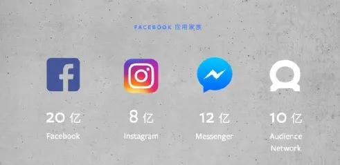 外贸干货|Facebook广告竞拍