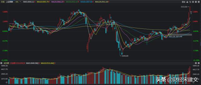 证券股连续暴涨,这是全面牛市的信号吗?