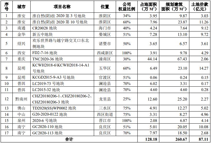 """中南建设继续""""破冰"""",去年12月份在云南新增4个房地产项目"""