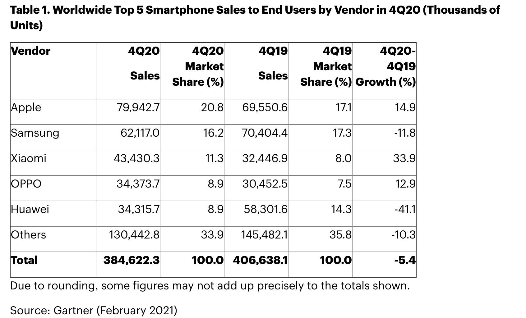 华为手机滑落到第五,苹果夺冠。市场价值预计将超过3万亿美元