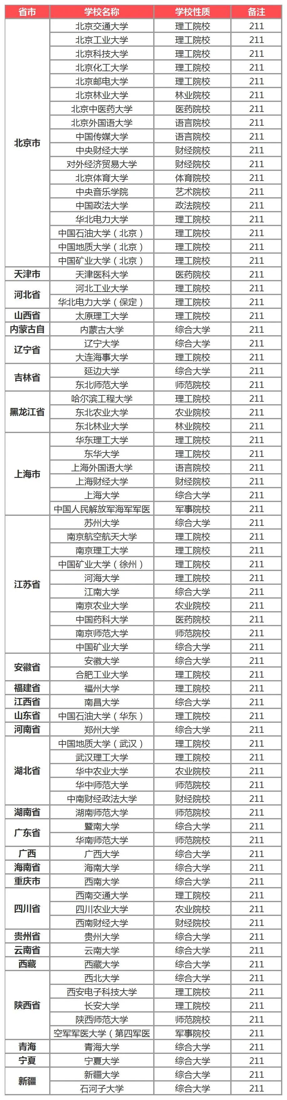 211大学有哪些大学名单(211大学有哪些大学有多少所)