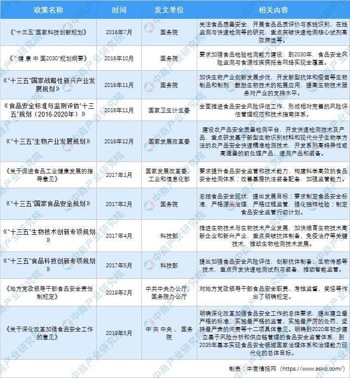 2021年中國食品安全檢測行業市場前景及投資研究報告