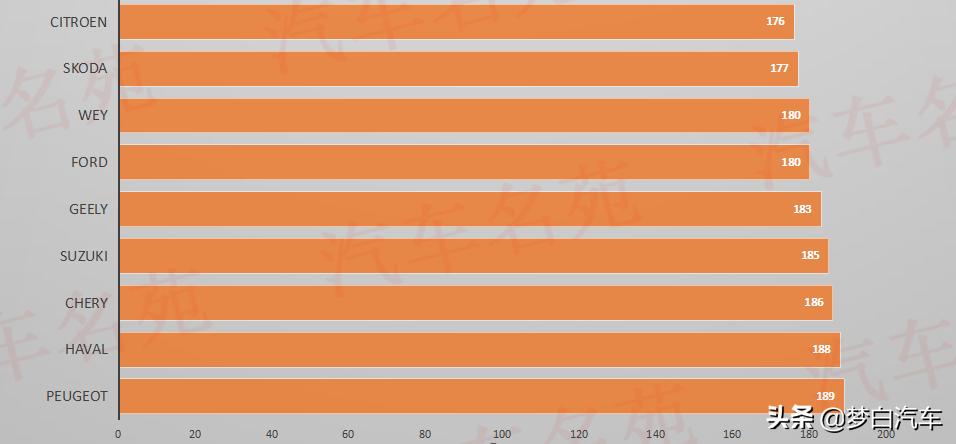 2020年度汽车质量排行榜公布:国产车再次完败,奔驰本田前十