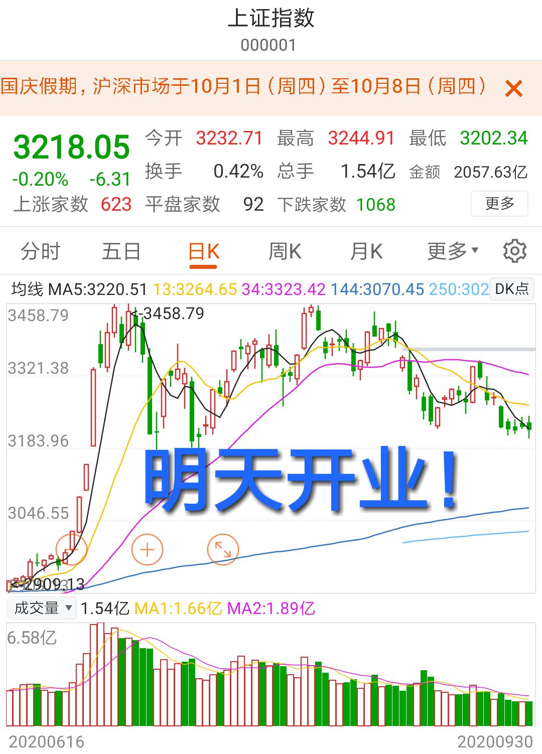 A股 交易日 走势