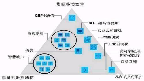 5G对于普通人到底有多大的实用性?到底是不是鸡肋?