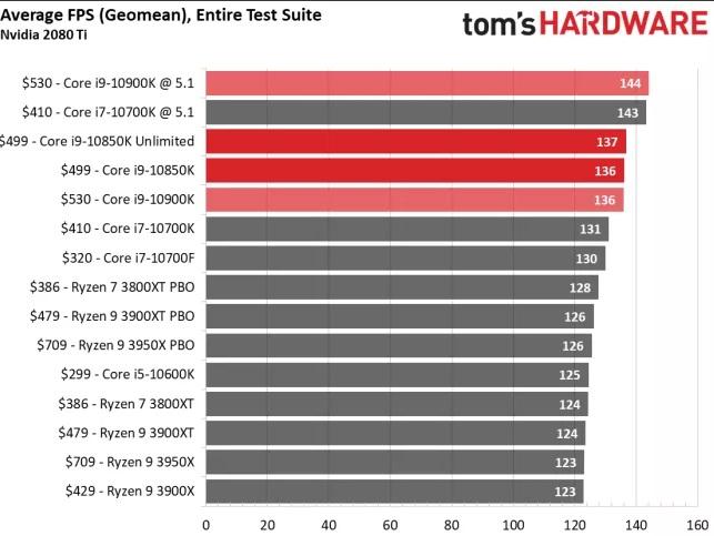 外国媒体测评:i9-10850K 特性与 i9-10900K 基本上同样