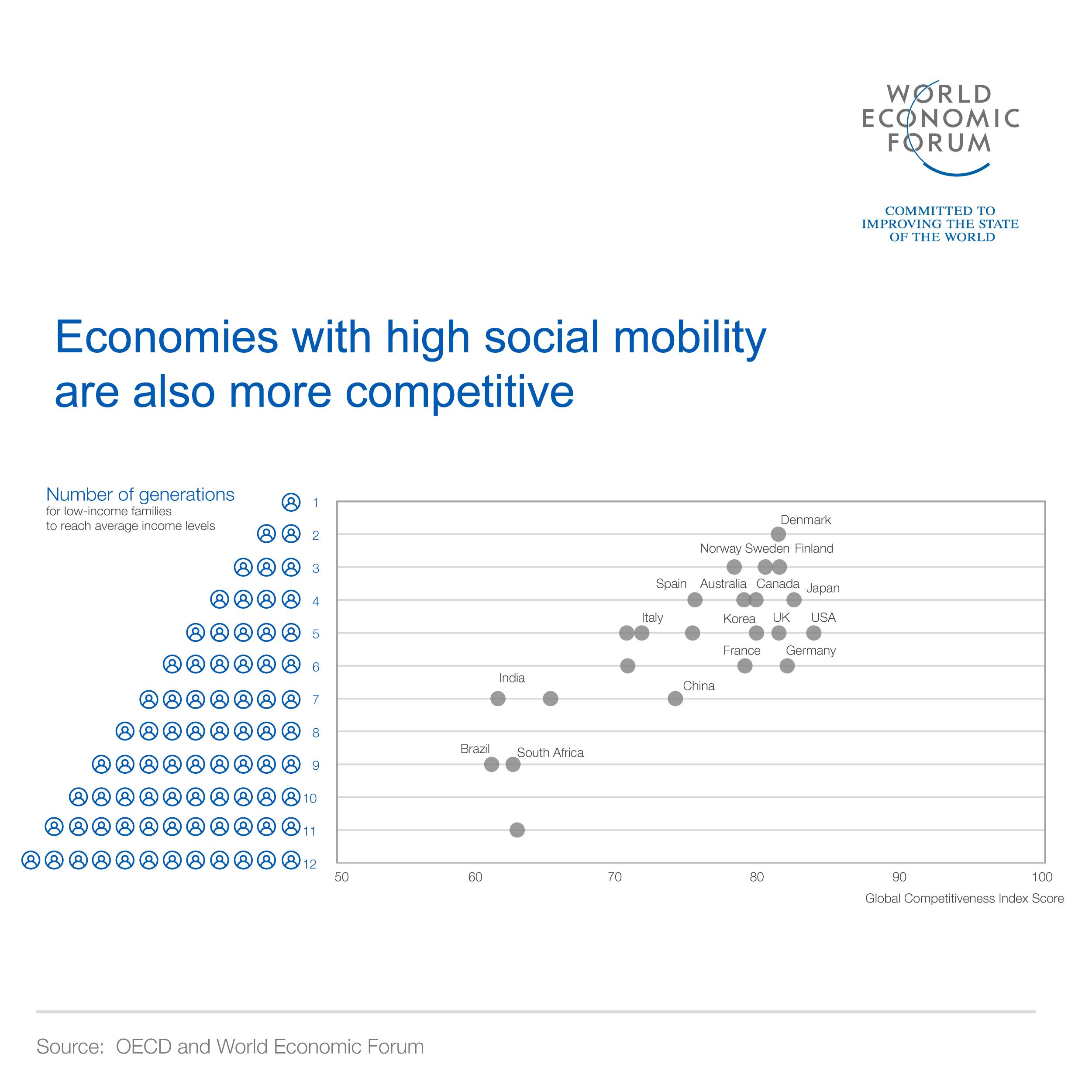 全球经济的5种趋势-及其对经济决策者的影响
