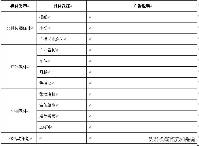 某商业住宅小区营销策划方案(模板)