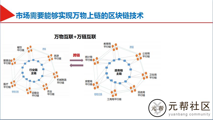 元帮社区创始人 孟晓峰:中美区块链之争,争什么?