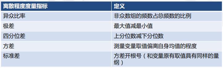 CDA LEVEL 1 考试,知识点汇总《描述性<a href='/map/tongjifenxi/' style='color:#000;font-size:14px;'>统计分析</a>》