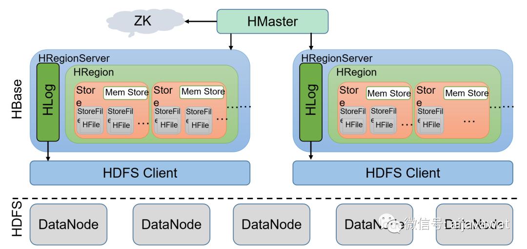 Hbase的简介与架构