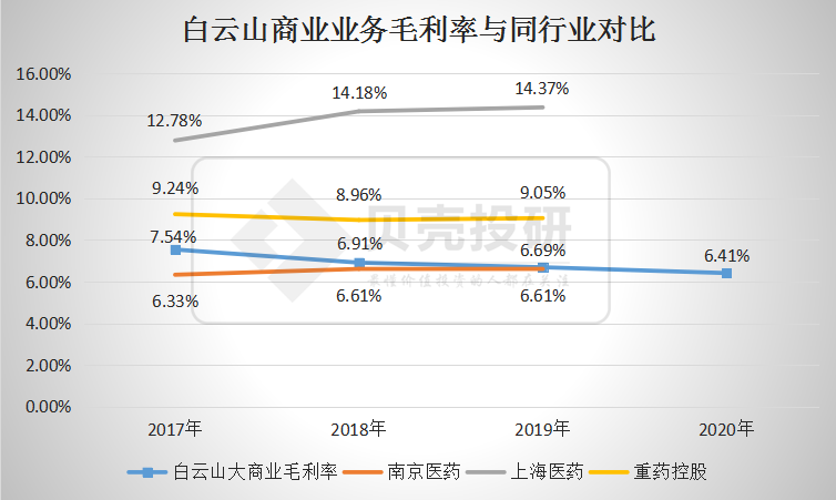 扣非净利润下降4%,经营现金流却骤降88%,白云山怎么了?