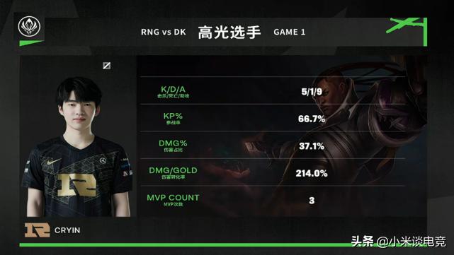 RNG隐藏的战术公开,决赛Cryin黑科技干碎DK,赛后官博发文庆祝